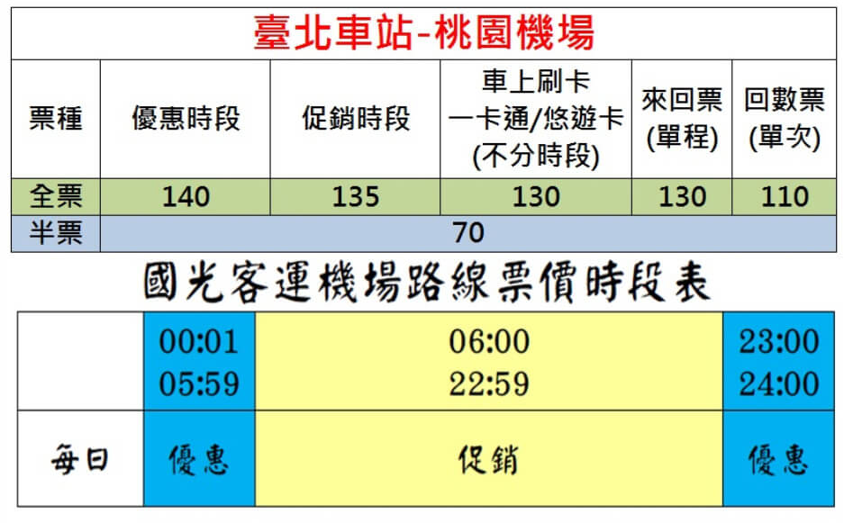 バス利用の時間と料金