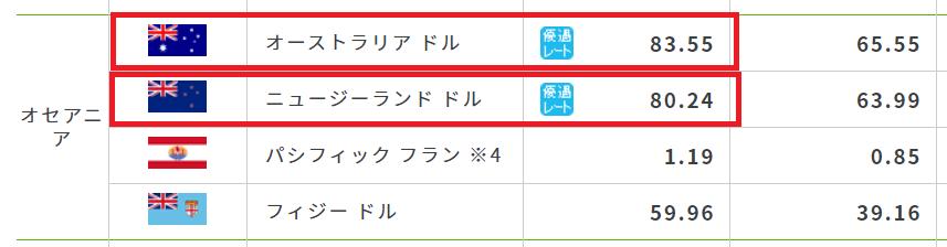 次に同日の成田空港のレートを見てみてください。