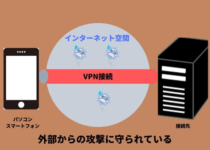 通常接続(VPN無し)