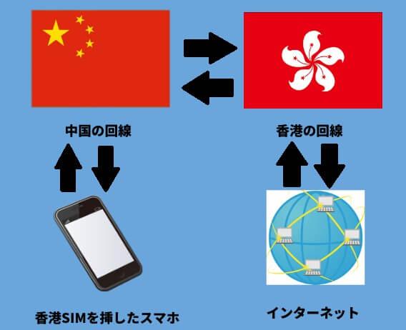 香港のSIMカードを使う